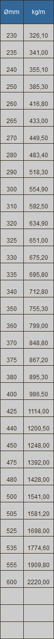 235/mm 23,5/cm rund massiv Metall Stahl Schlucht Grid Heavy Duty Ablauf Cover ROST wie Gusseisen st/ärker